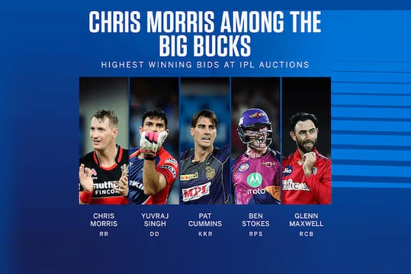 Highest Auction Players in IPL